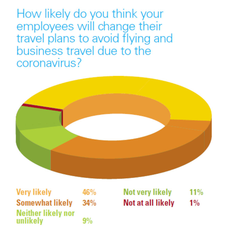 Source: Global Business Travel Association survey of 247 buyer members