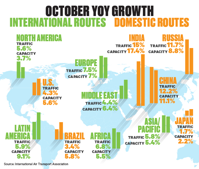 Global Air Travel Demand Growth October