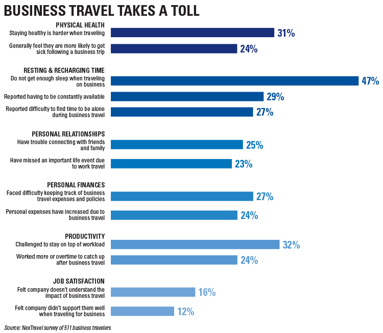NexTravel Biz Travel Burnout