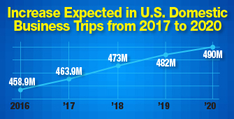 Sources: U.S. Travel Association's Travel Forecast Model, U.S. Bureau of Labor Statistics, U.S. Department of Labor, U.S. National Travel & Tourism Office, Bureau of Economic Analysis, U.S. Department of Commerce, Tourism Economics