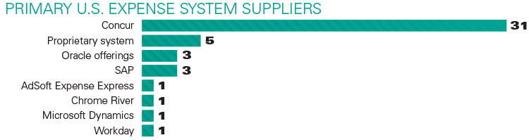 Primary US Expense System Suppliers