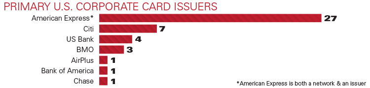 Primary Corporate Card Issuers