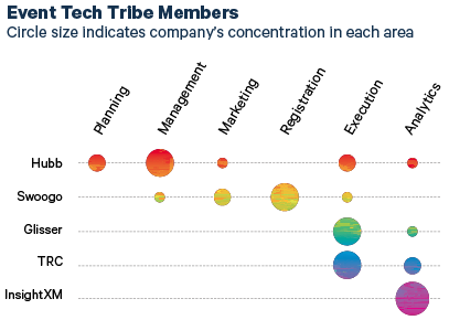 Event Tech Tribe Members