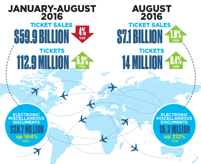 August YOY Air Ticket Sales: Number of Tickets Outpaced