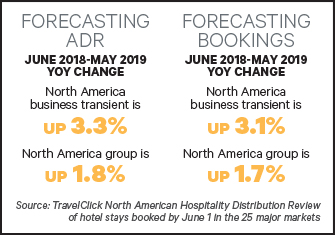 Hotel_Forecasting_Lodging_August_2
