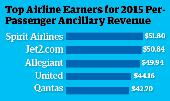 Source: CarTrawler Yearbook of Ancillary Revenue