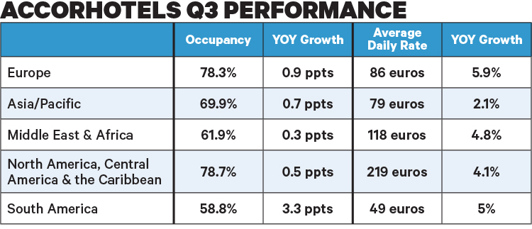 AccorHotels Q3 Performance