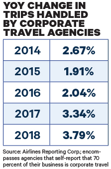 Air Ticket Sales Rose 7 1 Percent in 2018: Business Travel News