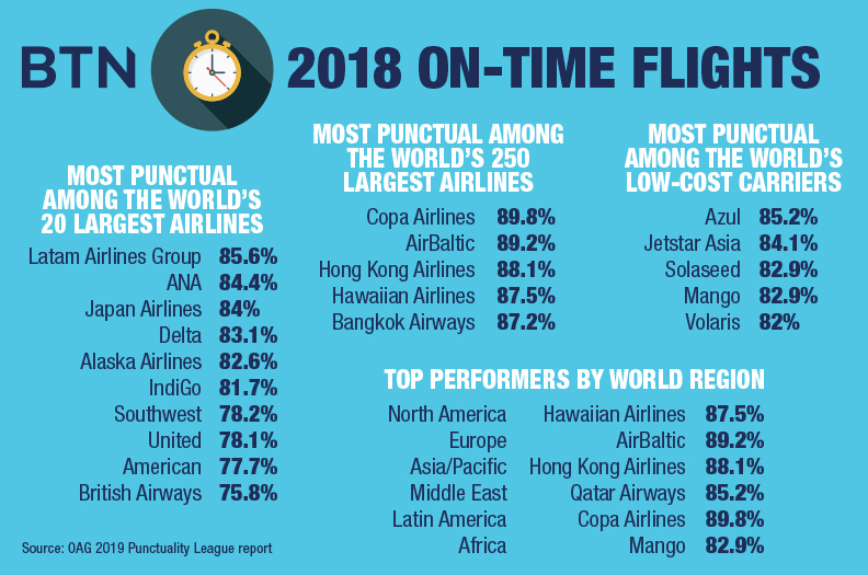 2018's Most Punctual Airlines Globally: Business Travel News