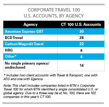 Source: BTN's 2016 Corporate Travel 100