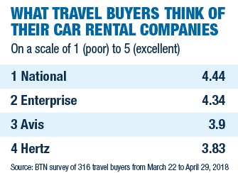 Car_Rental_Surveyed_Chart_2018_2