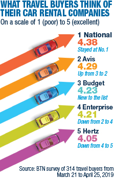 Car Rental Competition Intensifies Business Travel News