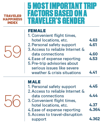 Men May Be From Mars And Women Venus But The Sexes Are Not So Different When It Comes To What They Value In Business Travel