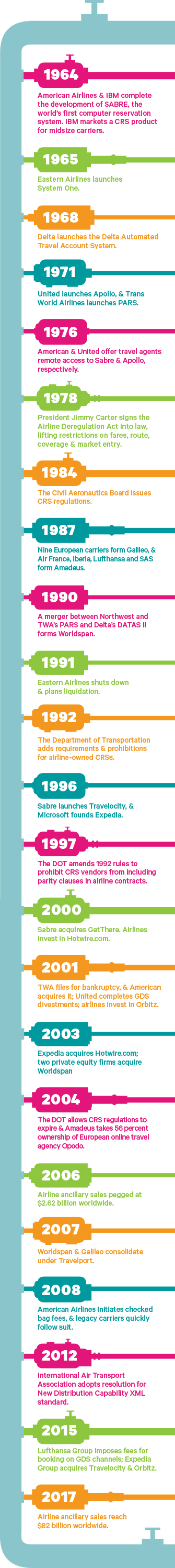 A Brief History of Air Travel Distribution: Business Travel News