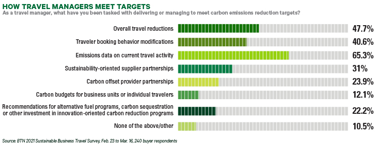 SustainableBizTravel_Chart2