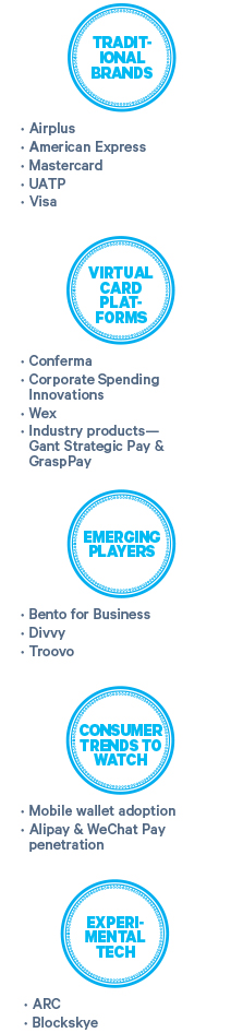 What's Next in Corporate Payment Technology?: Business