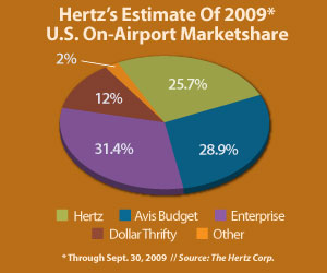 2010 Business Travel Survey Car Rental Industry Approaches A