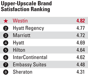 Brands In The Upper Upscale And Tiers Btn S 2017 Hotel Brand Survey As Starwood Hotels Resorts Westin Hyatt Place